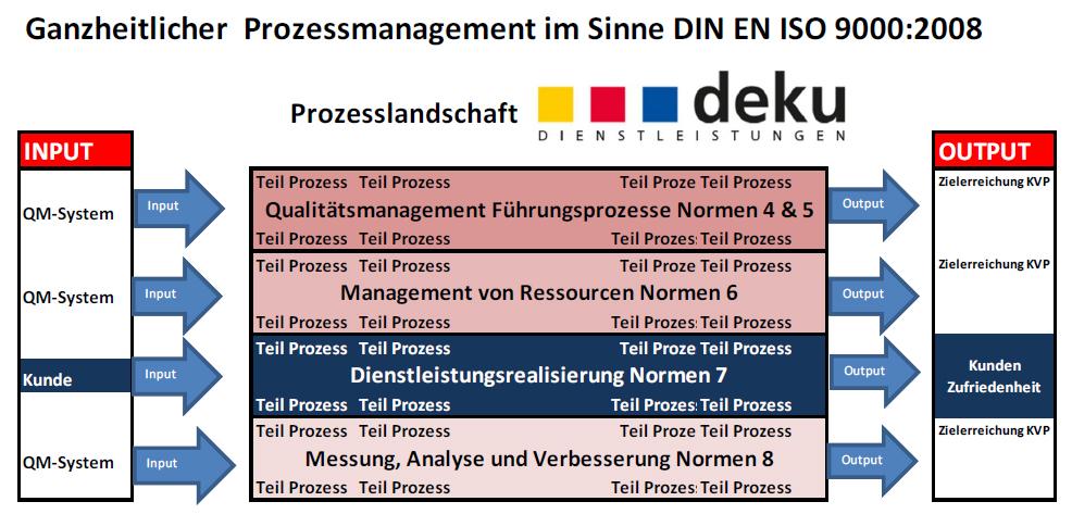 Quelle: DEKU GmbH KVP SCHULUNGSMATERIAL - Zum Vergrößern bitte anklicken